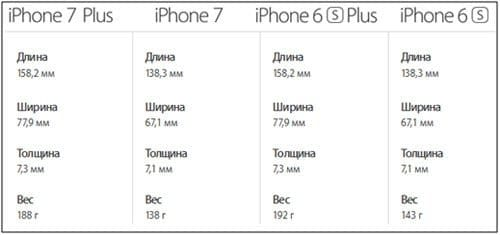 Размеры iPhone 7 и iPhone 7 Plus в сантиметрах